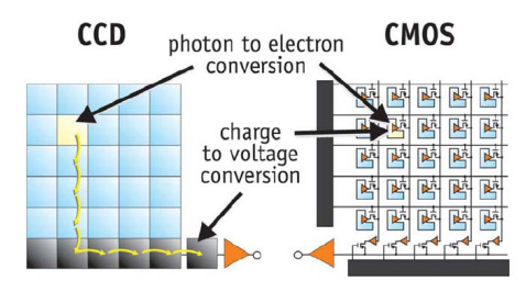 CCD vs CMOS Imaging Technology