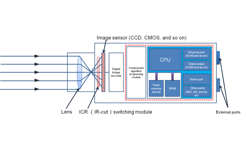 What\'s 60fps high frame rate encoding for IP cameras?