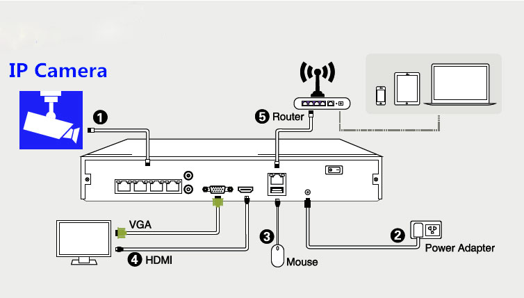 Ip  work Cameras Vs Ahd Cctv Cameras How To Choose on wireless camera wiring diagram
