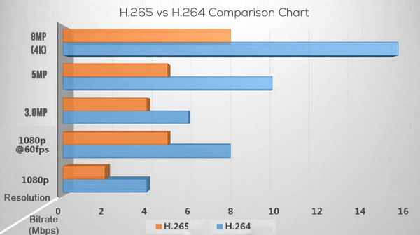 H.264+ vs H.264 comparison chart under different resolution