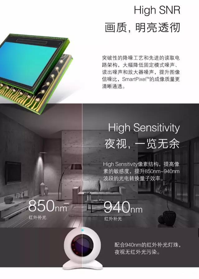 Smartsens Unveiled Sc2235 Sc1235 Sc1245 Cmos Sensors