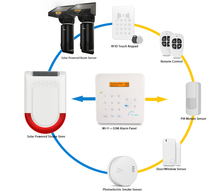 Solar Beam Sensor Best For Outdoor Perimeter Burglar Alarm