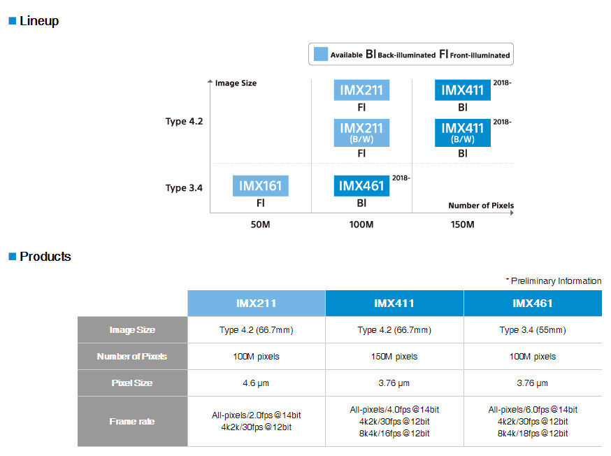Sony Medium Format Camera Sensor - IMX411/IMX461