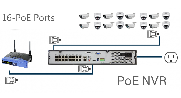 16 Channel 1080p 3mp 5mp Nvr With Poe Ports