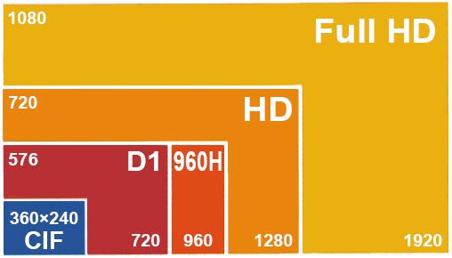 FHD 1080p, 720P, 960H, D1, CIF Format