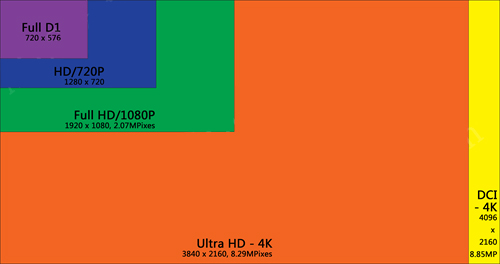 4K UHD, DCI 4K Resolution