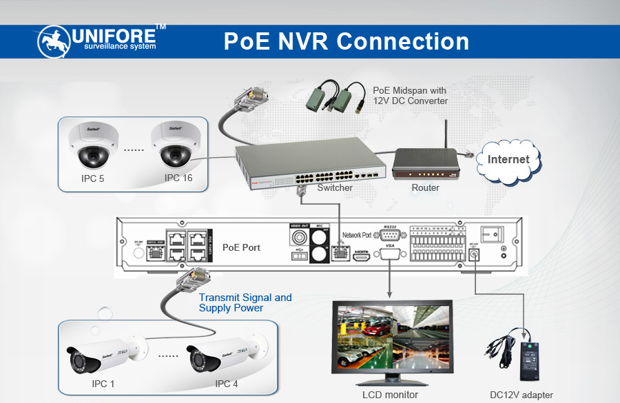 Poe Network Switch For Ip Camera Review