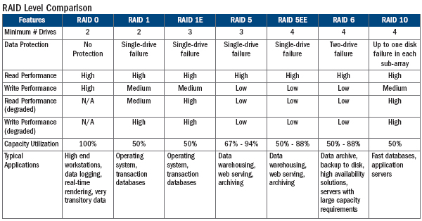 raid levels explained Hi, i've made you some graphics for a better understanding how raid works first of all, there are two ways a raid can be generated: - by hardware - by software what.