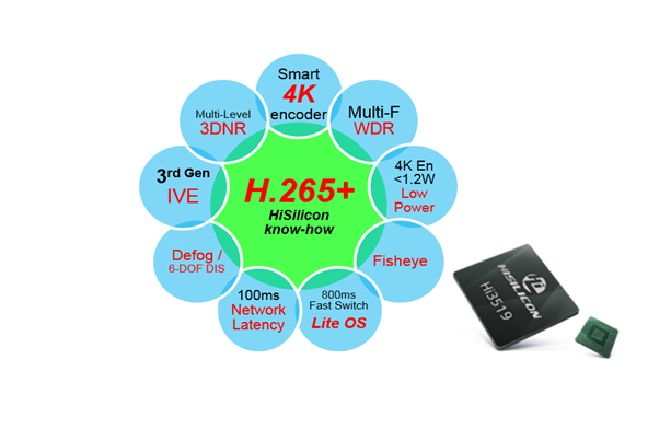 Hisilicon launched Hi3519 SoC for new 4K/H 265+ strategy