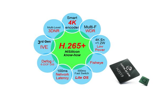 Hi3519 Hisilicon 4K/H.265+