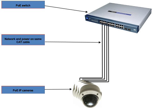 PoE network camera system: Injector vs Mid-Span vs PoE Switches