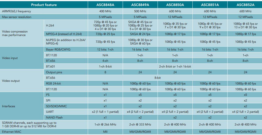 NXP ASC885x 1080P IP Camera Solution