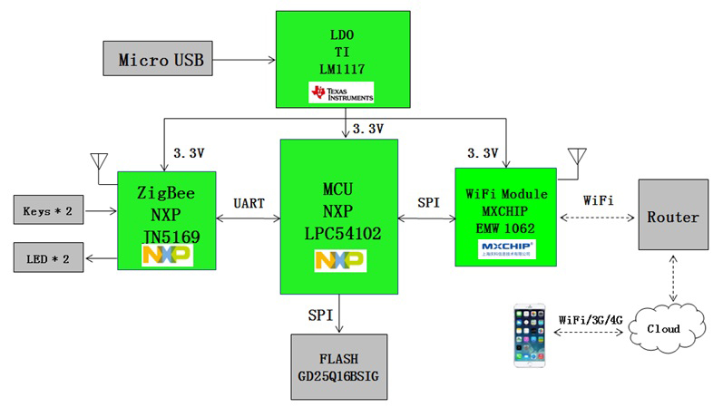 implementing cmri using zigbee We want to implement zigbee in an android tablet using a texas instrument cc2530m zigbee soc the tablet already worked, and we have a zigbee driver and a stack driver the tablet already worked, and we have a zigbee driver and a stack driver.