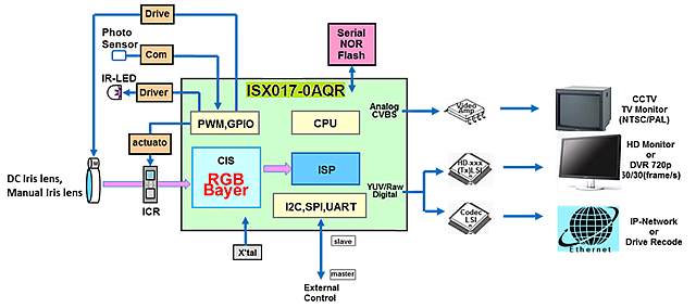 Sony Isx017 Starvis Cmos Image Sensor Isp