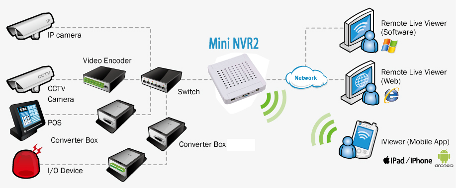 Nvr networking diagram trusted wiring diagrams super mini nvr2 portable nvr solution for home ip cameras rh unifore net best network diagrams networking connect buildings ccuart Image collections
