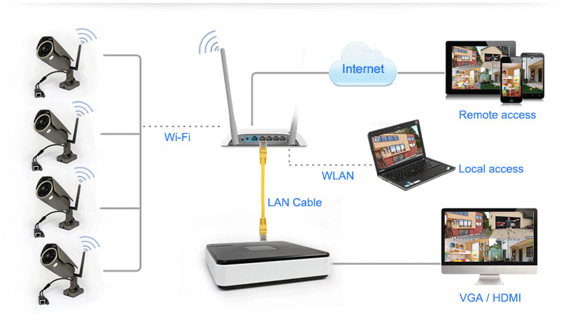 4CH Wi Fi Mini NVR Kit For HomeOffice