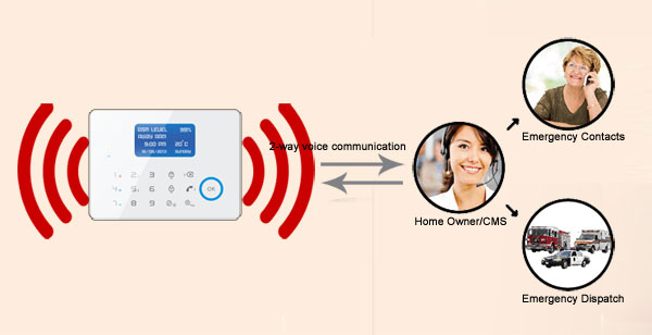 2 Way Voice/Sound Communication Alarm