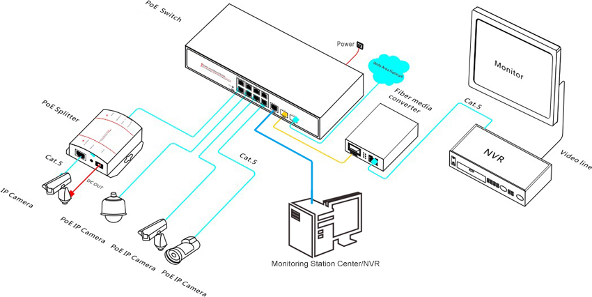 ch poe network switch gigabit sfp uplink ports 8 port poe network switch connection diagram